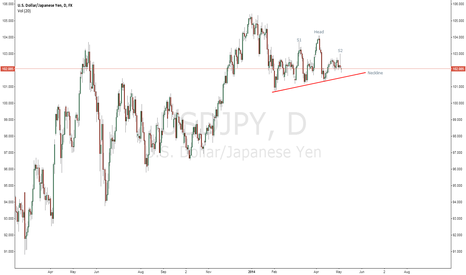 USDJPY: USDJPY suggests H&S reversal. What you say?