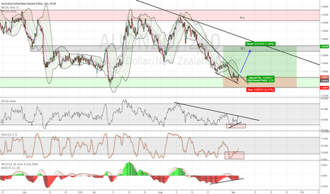AUDNZD: AUDNZD - Long - Low risk