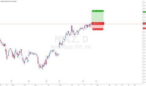 MDLZ: long if break above: 41.89