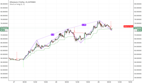 ETHUSD: What's next for Ethereum?