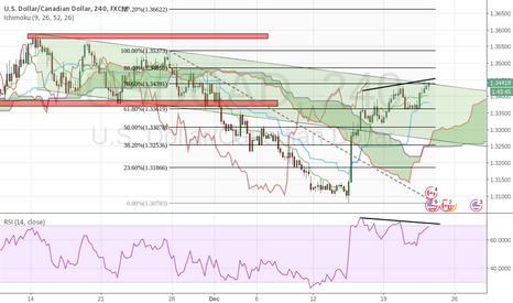 USDCAD: SHORT with a Stop loss above 1.35