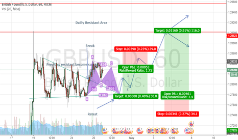 GBPUSD: Waiting for bullish bat formation to completely formed