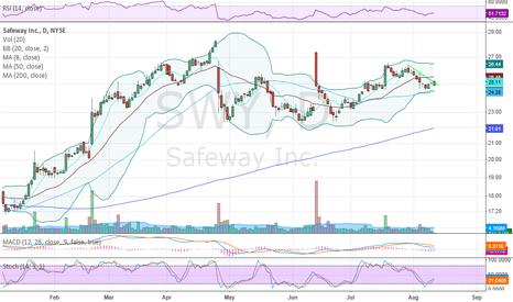 SWY: Breaking out of intermediate down trendline.