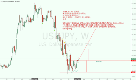 USDJPY: Doublebottom's neckline brokenup to LONG