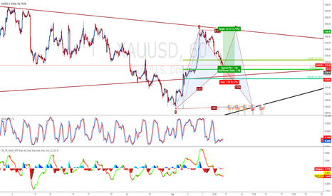 XAUUSD: GOLD Long to 1348 then short to 1308