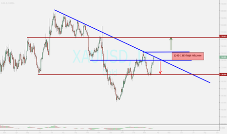 XAUUSD: GOLD ...review