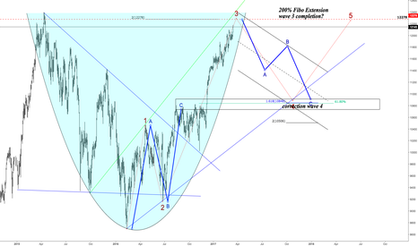GER30: Dax 1D Technical Set up Based in Elliot Waves ABC
