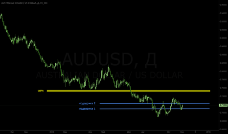 AUDUSD: AUDUSD long daily