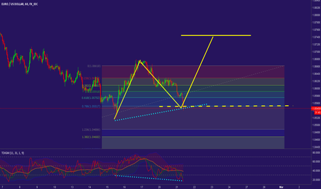EURUSD: EURUSD Bullish Divergence at 786 Fib Level