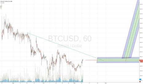 BTCUSD: Short-medium term prediction