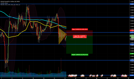 GBPUSD: GBPUSD Possible Short Play