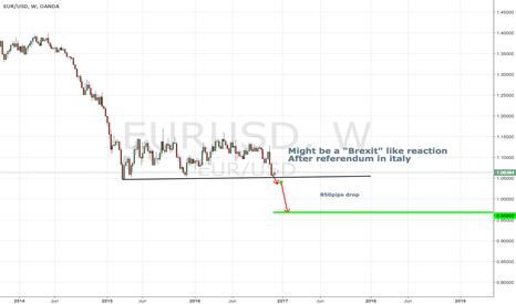 EURUSD: EURUSD might crash