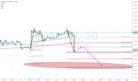 EURUSD: EURUSD - Short move back up, before the next drop.