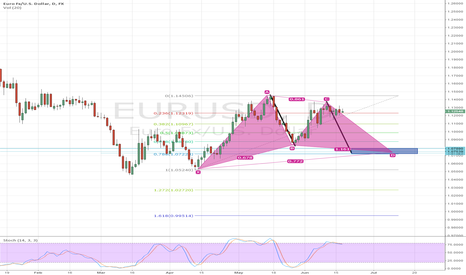 EURUSD: Potential Gartley Pattern
