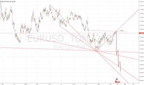 EURUSD_TOM: EUR-USD 1:1 Cassandra pattern
