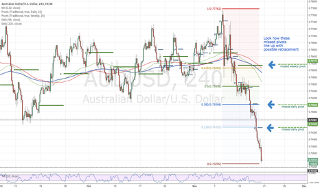 AUDUSD: AUDUSD-Possible long on next week retracement