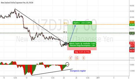 NZDJPY: Zona divergente