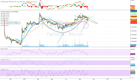 FCTBTC: Possible cup and handle forming