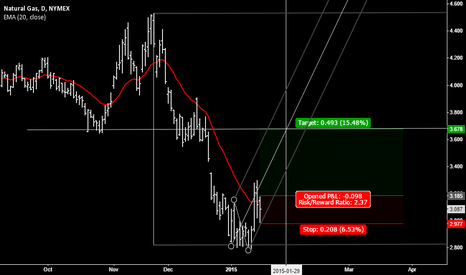 NGH2015: NATGAS counter trend trade