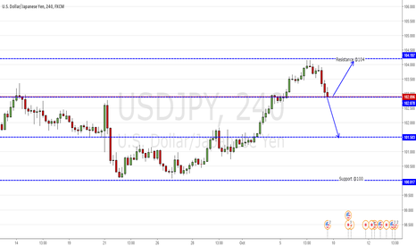 USDJPY: Short or long on USDJPY