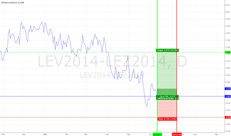 LEV2014-LEZ2014: Live Cattle Spread