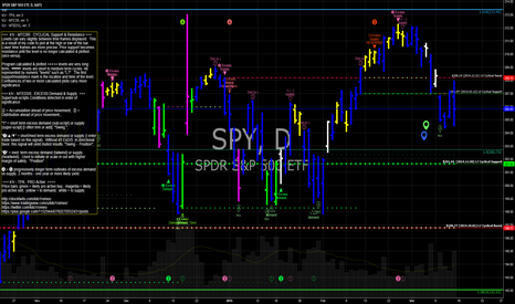 SPY: SPY still under distribution