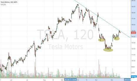 TSLA: TSLA Reverse H&S and Potential Breakout