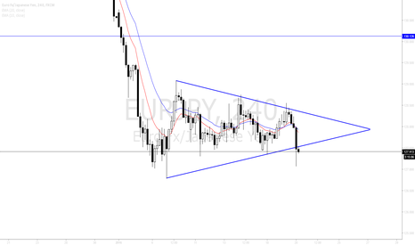 EURJPY: EURJPY break low of Wedge exposes 126.10 Low