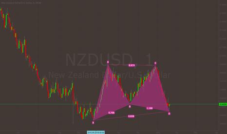 EURUSD: NZDUSD Completed Bat Pattern