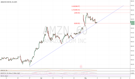 AMZN: Hit support, target for next week is $960