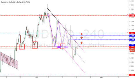 AUDUSD: Analysis AUDUSD - 21/12/2015