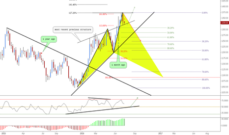 XAUUSD: (W) Getting exhausted ? Testing Previous Structure - Correction?