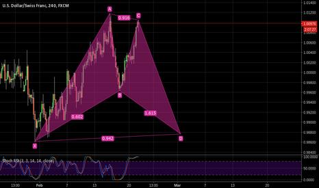 USDCHF: Potential Bullish Bat Pattern
