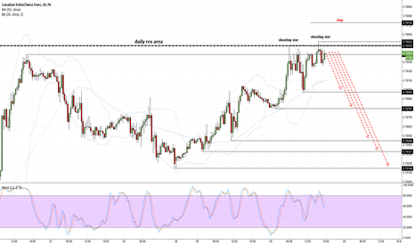 CADCHF: shooting stars at daily res