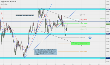 EURJPY: EUR/JPY POTENTIAL FOR BEARISH SWING
