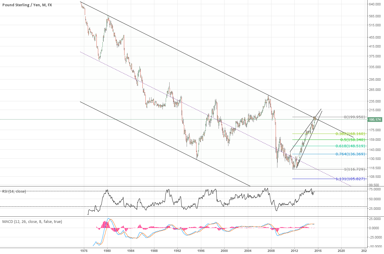 GBPJPY downtrend channel since 1979