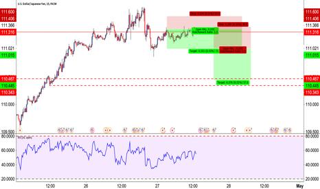 USDJPY: short trades