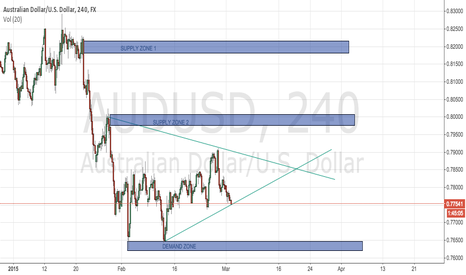 AUDUSD: INTERESTING CANDLES ON AUDUSD