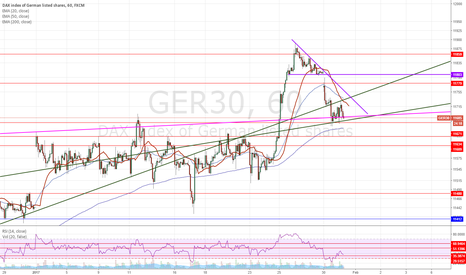 GER30: I think the dax is just testing breakout