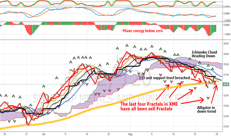 XME: Update: XME Continues Weaker, Multiple Fractal Sell Signals