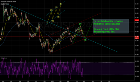 XAGUSD: XAGUSD: TO SEE WHAT WILL HAPPEN AFTER RETEST THE BLUE LINE