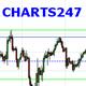 charts247