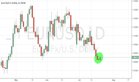 EURUSD: EURUSD short term pull back