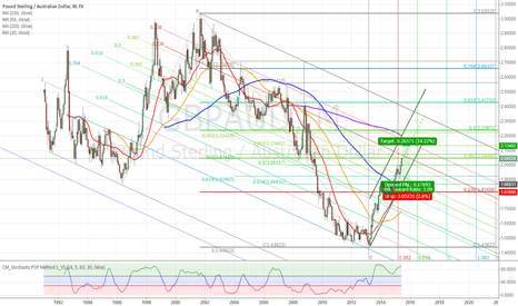 GBPAUD: GBPAUD-Diary outlook