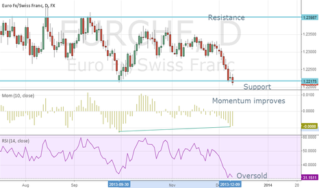 EURCHF: the EURCHF currency pair possible higher: