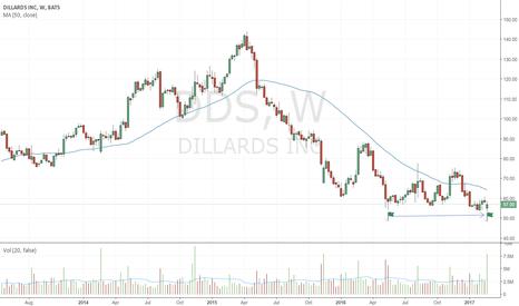DDS: Bullish spring on comparatively huge volume