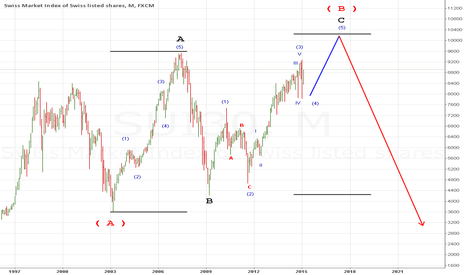 SUI30: SUI30 The Swiss stock market ending a nice impulse wave