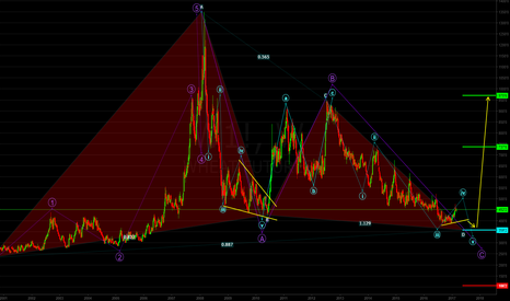 W1!: Wheat: Long Term Wave Count (Attempt) & Potential Bullish Bat
