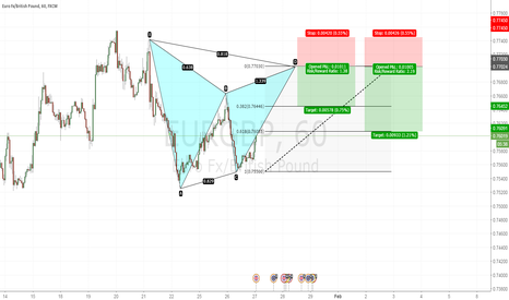 EURGBP: Potential Bearish Gartley
