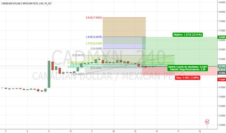 CADMXN: Fibonacci CADMXN